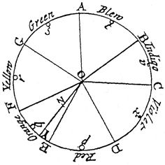 Newton,Optiks,1704