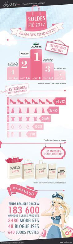 Bilan des soldes ETE 2012 grâce aux réseaux sociaux