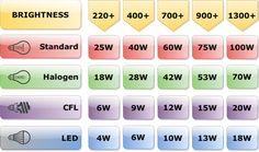 19 Inspirational Lumens to Watt Conversion Chart