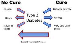Astonishing Useful Tips: Diabetes Type 2 Insulin Resistance diabetes snacks videos.Diabetes Tips Recipes For. What Causes Diabetes, Diabetes Diagnosis, Prevent Diabetes, Cure Diabetes, Sugar Diabetes, Diabetes Diet, Diabetes Recipes, Type 2 Diabetes Treatment, Protein
