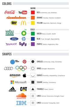 Logo design tips - Why Design Is Important for Content Marketing – Logo design tips Logo Design Tipps, Great Logo Design, Visual Design, Graphisches Design, Graphic Design Tips, Graphic Design Inspiration, Media Design, Visual Communication Design, Freelance Graphic Design