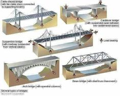 Wanting to do a search for an idea for your model railroad layouts? View the various model trains. Free Track Blueprints for your model railway layout, railroad or perhaps train set. Bridge Engineering, Civil Engineering Construction, Bridge Construction, Chemical Engineering, Civil Engineering Projects, Construction Process, Electrical Engineering, Bridge Structure, Arch Bridge