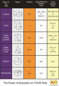 RS Aggarwal Solutions Class 9 Chapter 13 Volume and Surface Area RS Aggarwal Class 9 Solutions Exercise Question (i) length breadth = 8 cm and height = cm ∴ Volume of cuboid = l x b x h = x 8 x 432 ∴ Lateral surface area … Geometry Formulas, Math Formulas, Math Formula Chart, Math Tutorials, Maths Tricks, Brain Tricks, Math Charts, Gcse Math, Physics And Mathematics