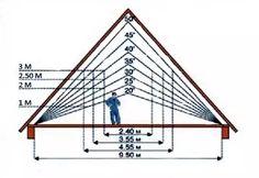 Мансарда - как обустроить комфортное и удобное пространство - Дом и стройка - Статьи - FORUMHOUSE