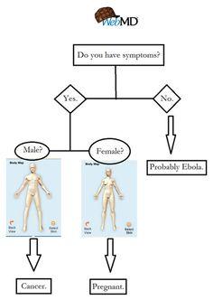 Do You Have Symptoms