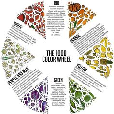 vegetables of the same color have similar properties