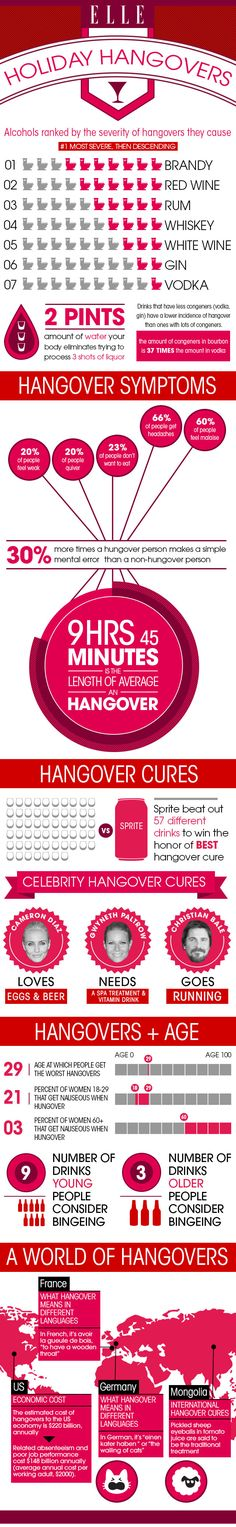 If you're not having a dry January, here's everything you need to know about curing a hangover #Friday #infographic