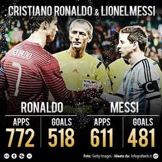 This is the biggest lie that I have ever seen in my whole life Messi has more CR7 has less