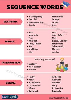 Essay Writing Skills, Ielts Writing, English Writing Skills, Writing Words, English Lessons, English Learning Spoken, Learn English Grammar, Learn English Words, Transition Words And Phrases