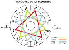 Los Elementos - El Astro Esotérico