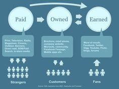 Content Marketing wordt meestal onderverdeeld in drie 'media' gebieden: Paid media, Owned media en Earned Media. Dat kan op twee manieren:  1. Gebruik hun netwerk om jouw content te delen. 2. Door ze te vragen om interessante informatie te leveren.   Dit proces moet wel goed begeleid en georganiseerd worden binnen organisaties.    Meer lezen: http://curation.nl/employed-media-zet-je-eigen-organisatie-in-voor-optimale-content-marketing/