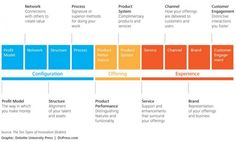 """An Innovation Cheat Sheet: What, Where, How, and Why we do """"new"""" 