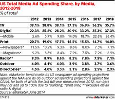 The surge in mobile advertising is chiefly attributable to the fact that consumers are spending more and more time with their tablets and sm...