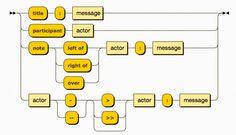 Vbphug 9041589 uml sequence diagram pinterest sequence js sequence diagrams turns text into uml sequence diagrams ccuart Gallery