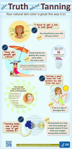 Infographic titled The Truth About Tanning. From CDC http://m.cdc.gov/en/HealthSafetyTopics/DiseasesConditions/Cancer/Skin/TruthTanningInfographic