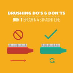 BRUSHING IN A STRAIGHT LINE is not the correct way! Gentle, circular motions clean better and avoid wear on teeth and gums!