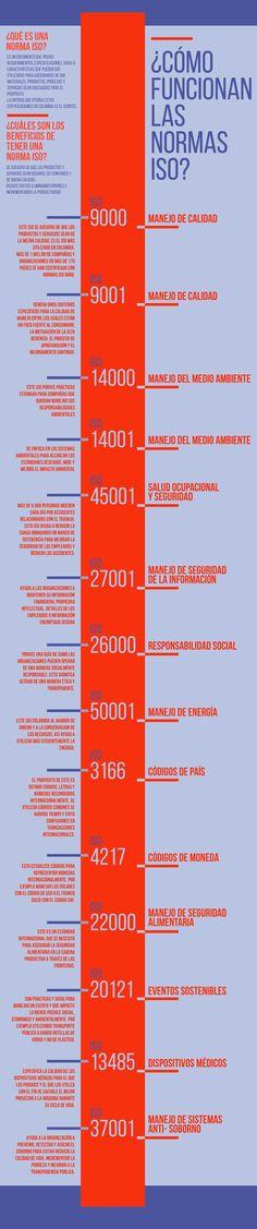 Hola: Una infografía sobre lasNormas ISO: qué son y cómo funcionan. Vía Un saludo  Anuncios Relacionado