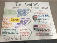 51 ideas american history anchor charts graphic organizers for 2019 7th Grade Social Studies, Social Studies Classroom, History Classroom, Teaching Social Studies, History Teachers, Teaching History, History Education, 8th Grade History, Middle School History