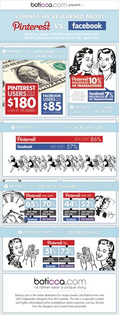 Pinterest vs Facebook - Some Interesting Findings  Pinterest users spend more when shopping at $180 vs $85 by Facebook users  **Pinterest users spent 65% less time on the site than Facebook  **Pinterest influenced more sales (10%) than Facebook (7%)  **#Pinterest has a 51% lower conversion rate compared to #Facebook
