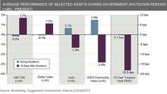 Best in Economics this week: October 4 Government Shutdown, Financial Markets, The Hard Way, Economics, Bar Chart, October, Key, Unique Key, Bar Graphs