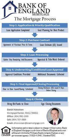 Here's an easy checklist describing the mortgage process of a real estate transaction! Provided by our trusted partners Bank of England! #mortgage #realestate #tips