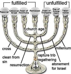 We can use prophetic analysis to try to narrow down the Rapture to the appropriate Jewish feast. The next unfulfilled feast is the Feast of Trumpets. Scripture seems to show that the Rapture is tied to the Feast of Trumpets. Cultura Judaica, Yom Teruah, Feasts Of The Lord, Revelation Bible, Bible Doctrine, Feast Of Tabernacles, Messianic Judaism, Bible Study Notebook, Scripture Study