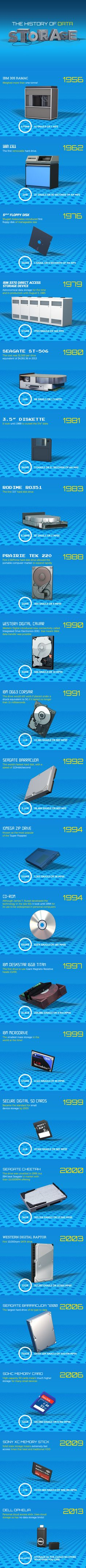 """A history of data storage [interactice infographic]. From the 1956 one-ton wonder that stored a paltry 3.75 MB to today's sky's-the-limit cloud storage - take a """"scroll"""" down memory lane and see the history of data storage with this interactive infographic: http://techpageone.dell.com/technology/memory-serves-history-data-storage/"""