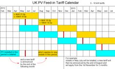 FIT degression calendar for solar PV. I'll be using this!
