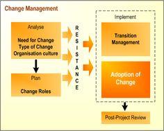 Google Image Result for http://www.jiscinfonet.ac.uk/infokits/change-management/cm-anchor