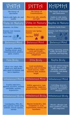 Ayurveda Doshas - Characteristics, Nature, Body, Mind http://www.foodpyramid.com/ayurveda/dosha-test/