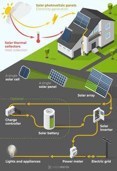 Solar Energy Panels, Best Solar Panels, Solar Panels For Home, Solar Power For Home, Solar Panels Facts, Cheap Solar Panels, Solar Panel Kits, Solar Energy Facts, Solar Energy Projects