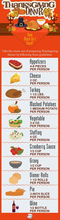 How Much Do I Need for Thanksgiving Dinner? Your guide to how much to serve for Thanksgiving