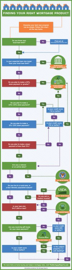 There are countless mortgage options out there are you sure you know which one would fit you best. See the flow chart below for a cheat sheet. After reviewing the chart call me and we can discuss t...