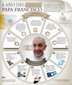 Un año ya pasó desde que el Papa Francisico tomo el mando de la Iglesia Católica, aquí un recuento. #Infografia