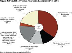 Es una grafica de inmigrantes en Alemania. Demuestra que muchos personas en Alemania son inmigrantes.