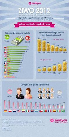 L'amore ai tempi della crisi: quanto spendono gli invitati per i regali di nozze? The Wedding Italia