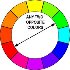 The three traditional sets of complimentary colors, as derived from the Red-Yellow-Blue color model, are red and green, yellow and purple, and orange and blue. You can see them positioned opposite one another on a color wheel (see in board). Complementary Colors - Each other's opposite, mutually intensifying. - Orange and Blue, Yellow and Purple, Red and Green.
