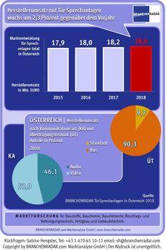 Mehr Umsatz mit #Tür-Sprechanlagen  Der Markt für Tür-#Sprechanlagen wuchs in Österreich im Jahr 2018 rascher als im Jahr davor. Die Wachstumsbeiträge kamen sowohl aus dem #Privatkunden- wie auch aus dem #Objektgeschäft, zeigen aktuelle Daten einer #Marktstudie zu Tür-Sprechanlagen in Österreich von BRANCHENRADAR.com #Marktanalyse. Marketing, New Construction, Communication