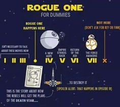 Rogue One Timeline For Dummies                                                                                                                                                      More                                                                                                                                                      More