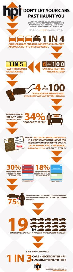 An infographic to raise awareness of dodgy motors you say? You got it ;0