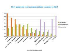 How Nonprofits Rank Communications Tools in 2013