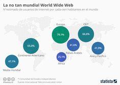 Infografía: ¿En qué regiones del mundo el acceso a la Red es mayor? | Statista