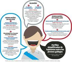 El idioma gallego seduce a los jóvenes - Gráficos en FARODEVIGO.es