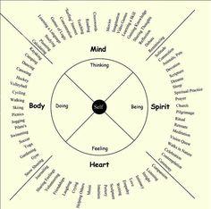 Hospice Yukon : The Wellness Wheel – A Model of Self Care Coping Skills, Life Skills, Wellness Wheel, Emotions Wheel, Holistic Wellness, Emotional Intelligence, Self Development, Writing Tips, Self Improvement