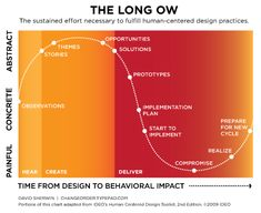 The Sustained Effort Necessary to Fulfill Human-Centered  Design Practices: adapted from IDEO Human-Centered Design.
