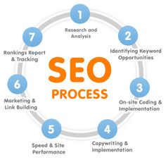 The SEO process. This graphic shows you - a business owner - exactly what SEO means.