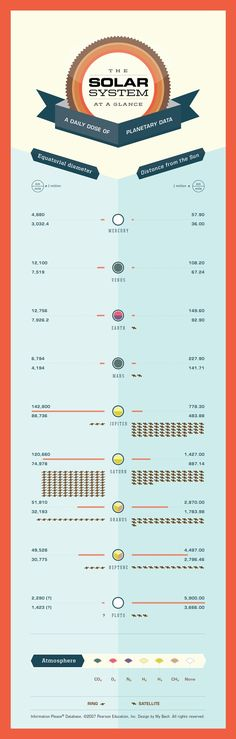 The Solar System at a glance—a daily dose of planetary data. All information is from Information Please Database.