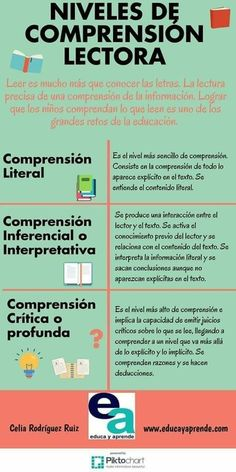 Spanish Learning Tips Website Referral: 4515613525 Spanish Lessons, Teaching Spanish, Teaching English, Learn Spanish, Reading Activities, Therapy Activities, Teaching Reading, Bilingual Education, Kids Education