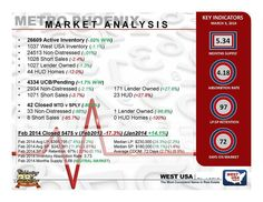Market Updates in Maricopa County Arizona HOMES for sale SOLD Check out homes for sale http://www.azdealmkr.com