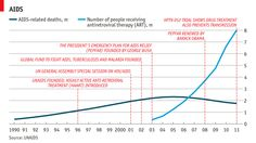 Daily chart: ART and AIDS   The Economist